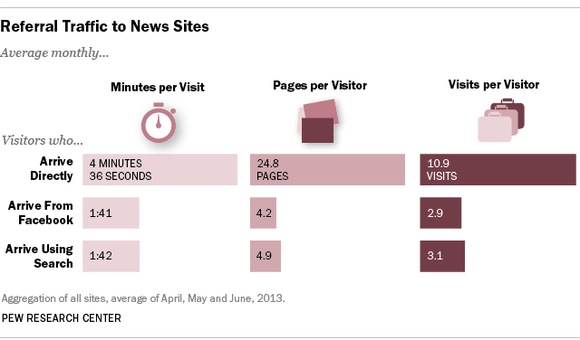 Referral traffic to news sites